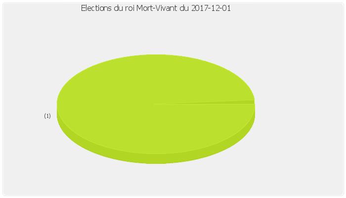 election_mortvivant.png