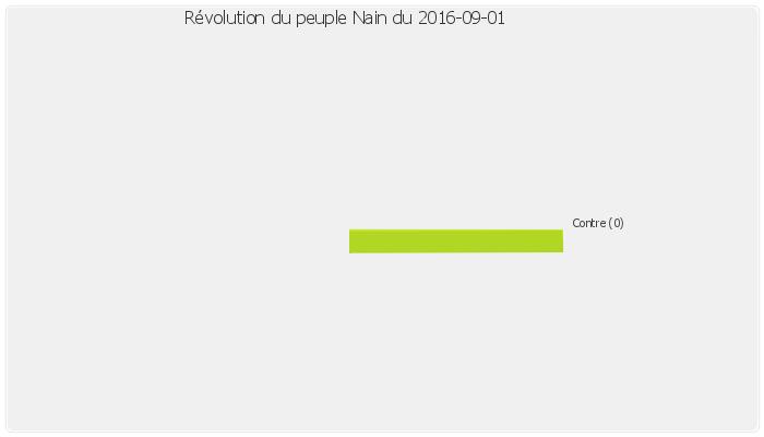 revolution_nain_2016-09-01.png